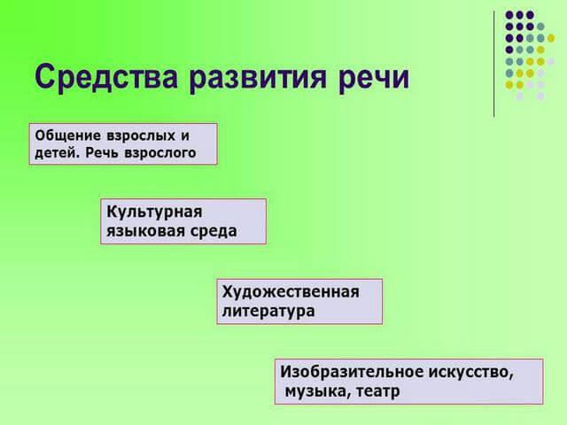 Способы развития речи