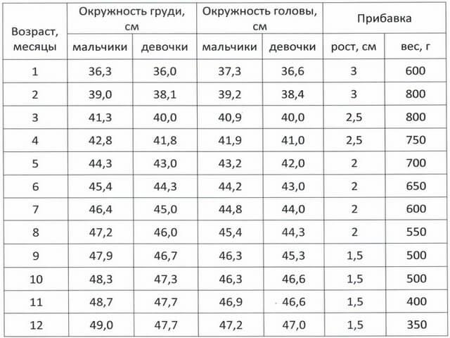 Физические параметры