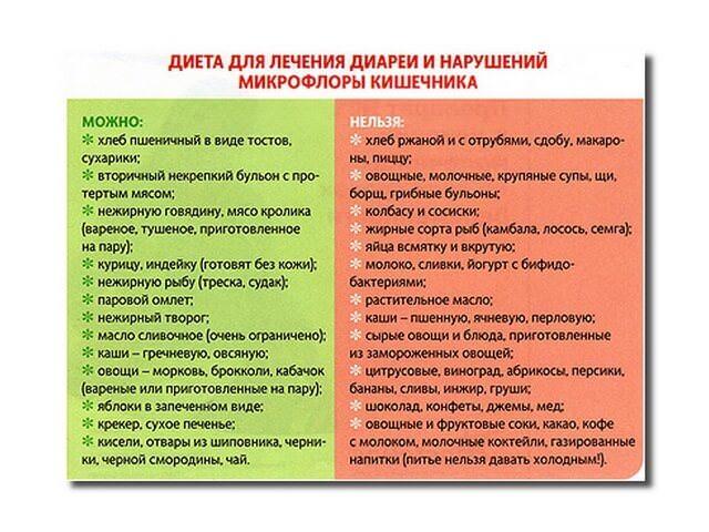 Список разрешенных продуктов