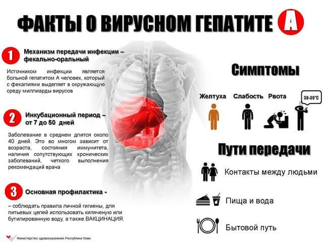Особенности гепатита А