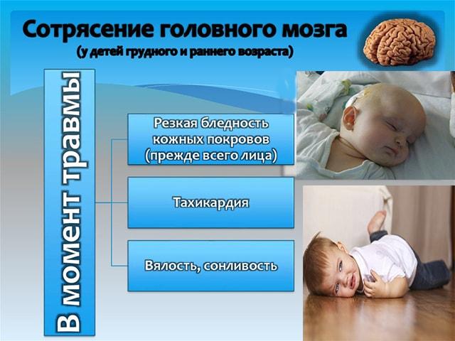 Частота сотрясения мозга у детей